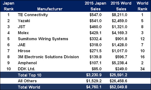 2015 Top 10 Japanese Connector Manufacturers