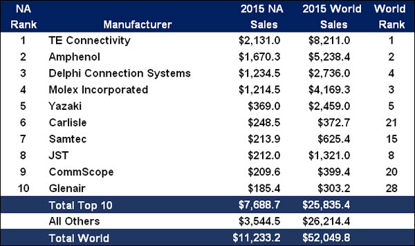 2015 Top 10 NA Connector Manufacturers