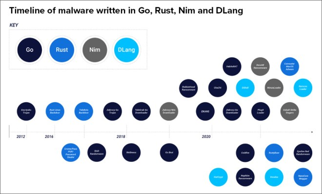 Attackers Rely on 'Exotic' Languages for Malware Creation