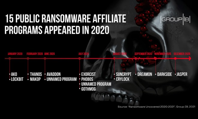 Mark of Ransomware's Success: $370 Million in 2020 Profits