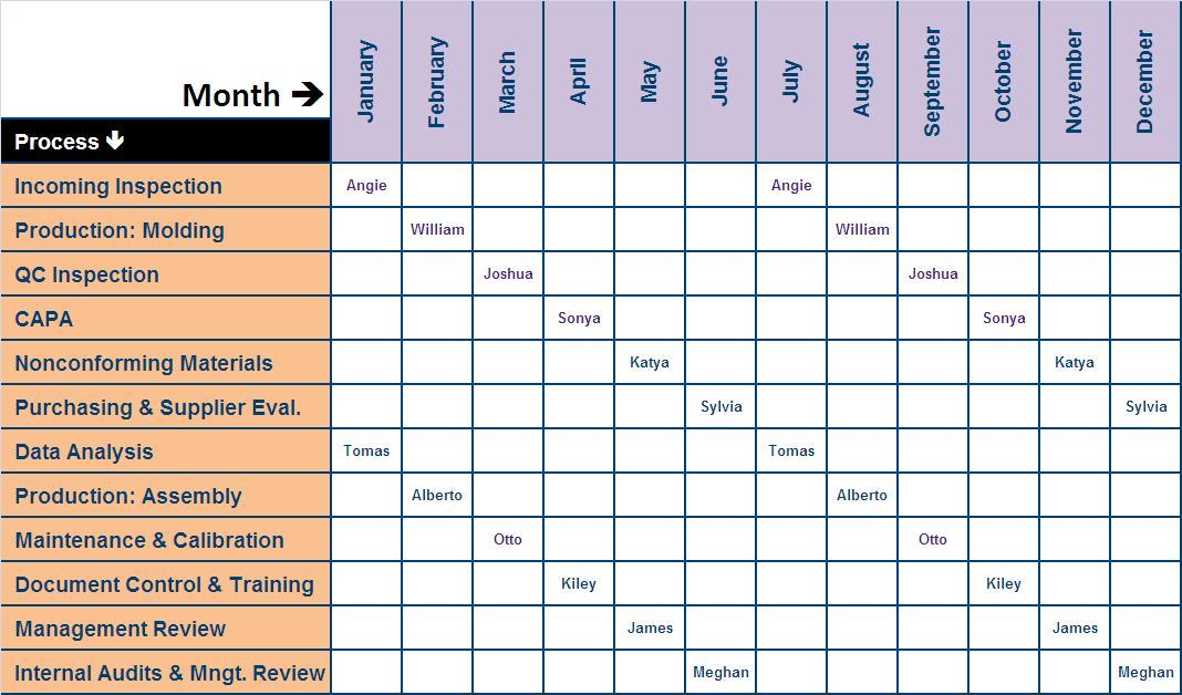 Internal Audit Program Template risk based audit plan 2014 2018 – Audit Template Sample