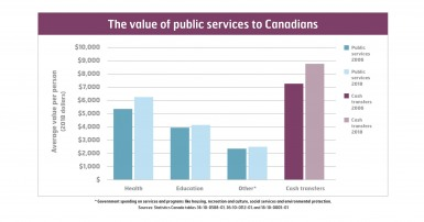 The value of public services to Canadians