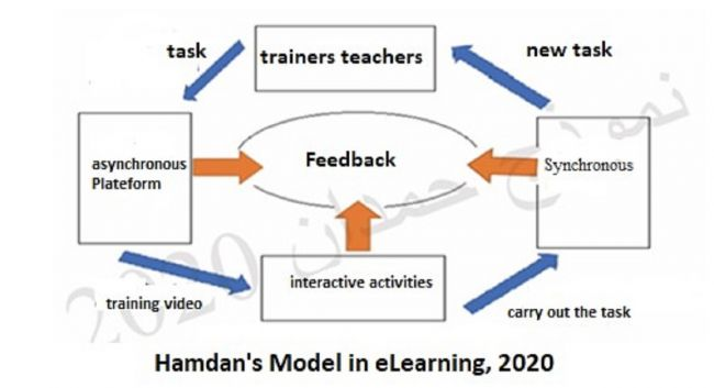 Training in e learning critical as return to education deferred