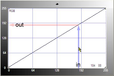 Your Basic curve