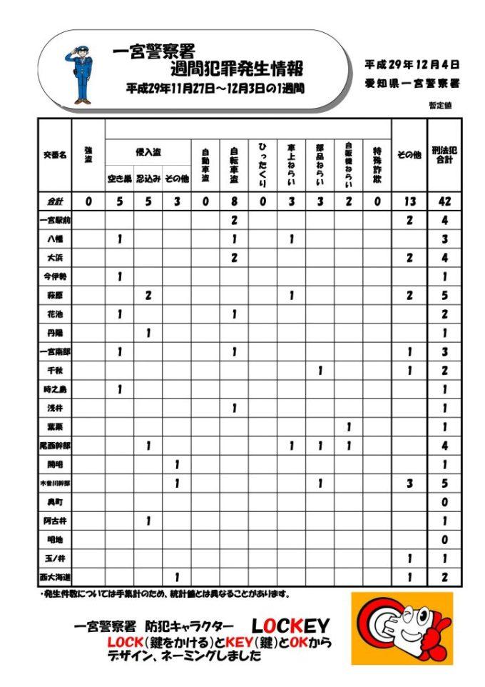 週間情報 No.48