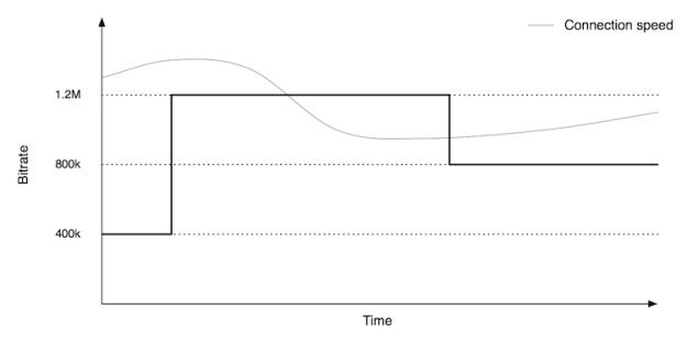 adaptive_switching
