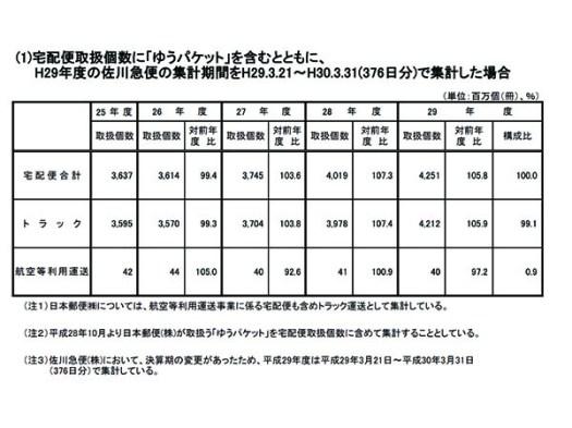 宅配便取り扱い個数_国土交通省