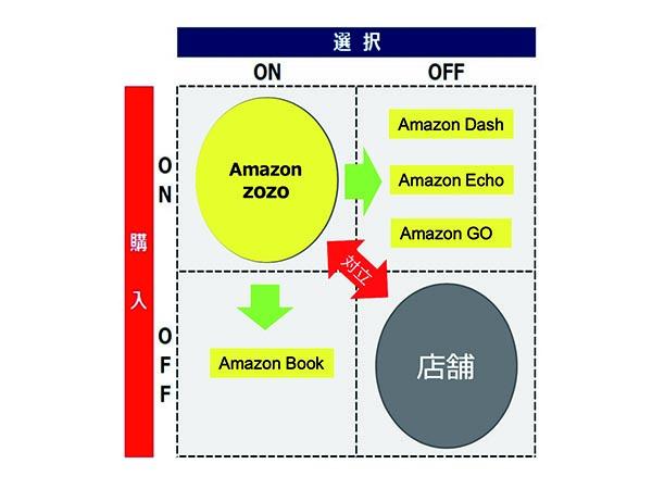 Amazonの動きを見るとリアルとネットの垣根はない