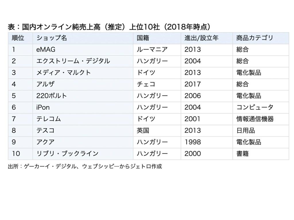 表:国内オンライン純売上高(推定)上位10社(2018年時点)