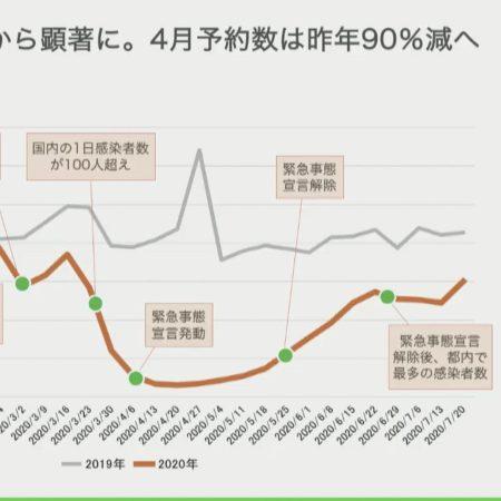 """LINE が withコロナ 飲食店 の在り方 """"AI""""が未来を示す"""