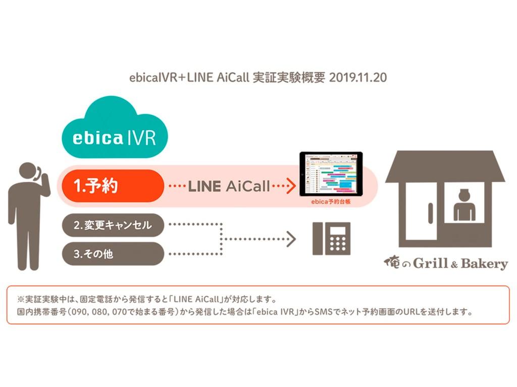 LINE AiCallとエビカの連携