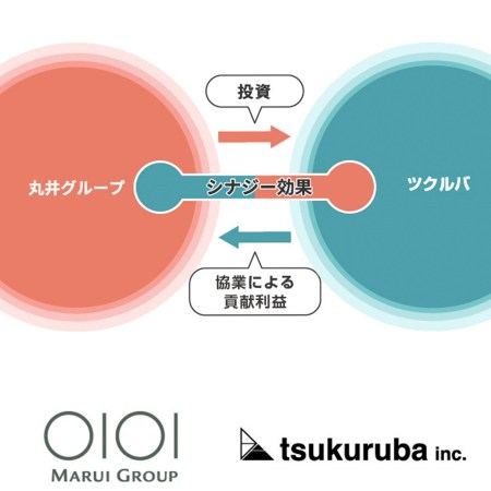 Business tie-up with Tsurumaru Marui Retail transformation period Challenge to living environment