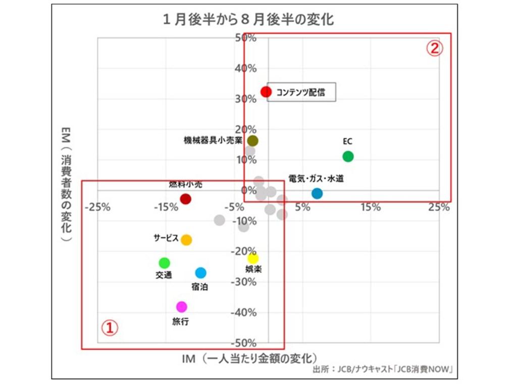 消費動向の比較