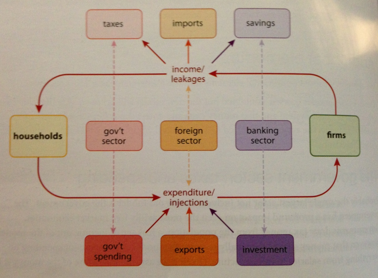 Circular Flow Of Income Leakages And Injections Circular