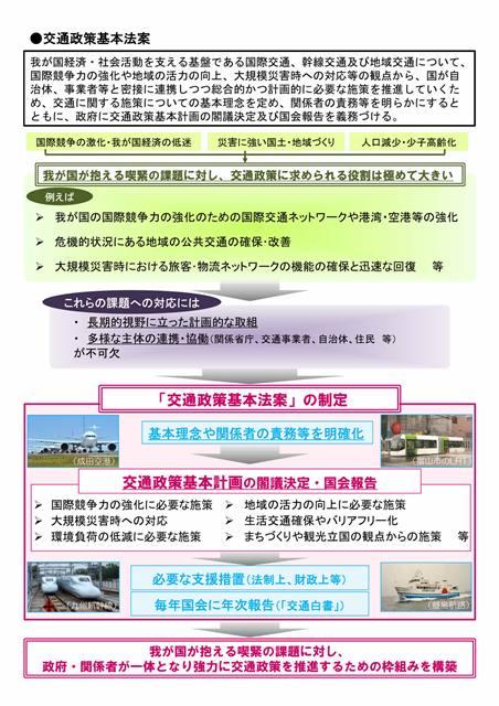 交通政策基本法概要・国交省001017809