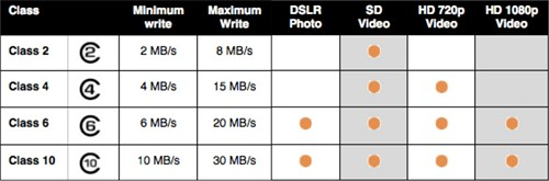 SD card class table of speed and usage