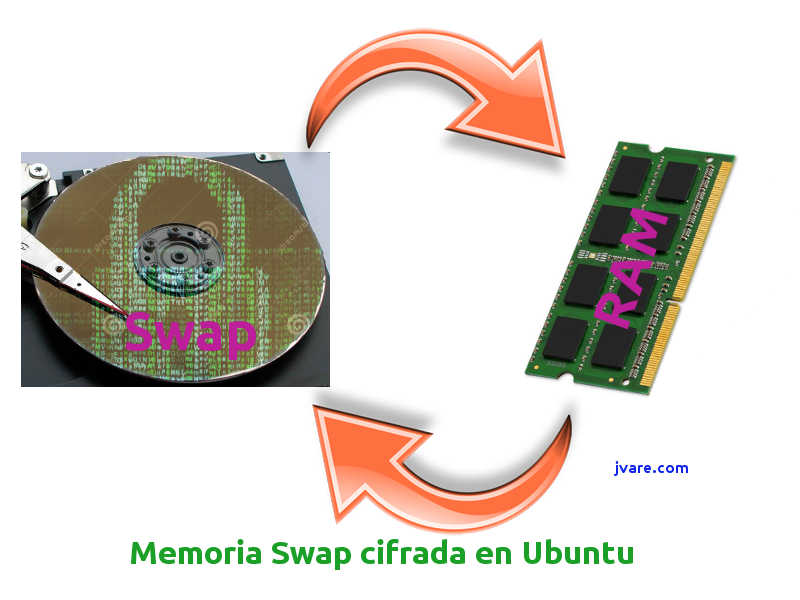 Como se monta la memoria swap cifrada en Ubuntu 16 04 y