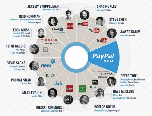 Image - paypal mafia