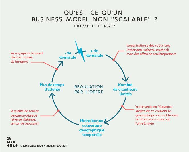 business-model-RATP2 - 15marches