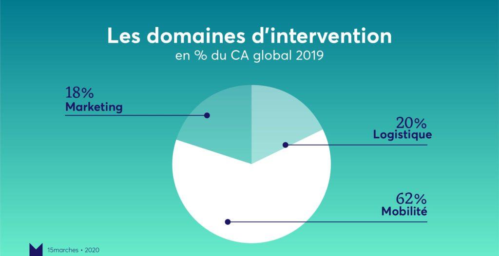 Domaines bilan 15marches 2019