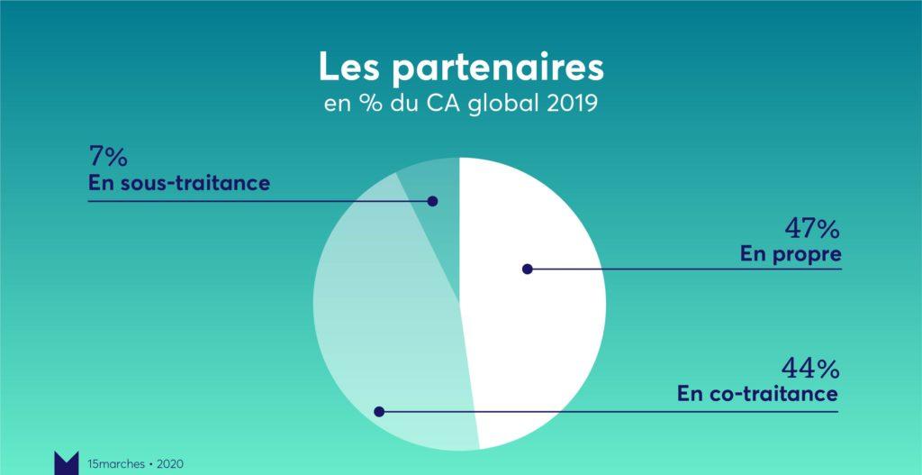 Partenaires bilan 15marches 2019