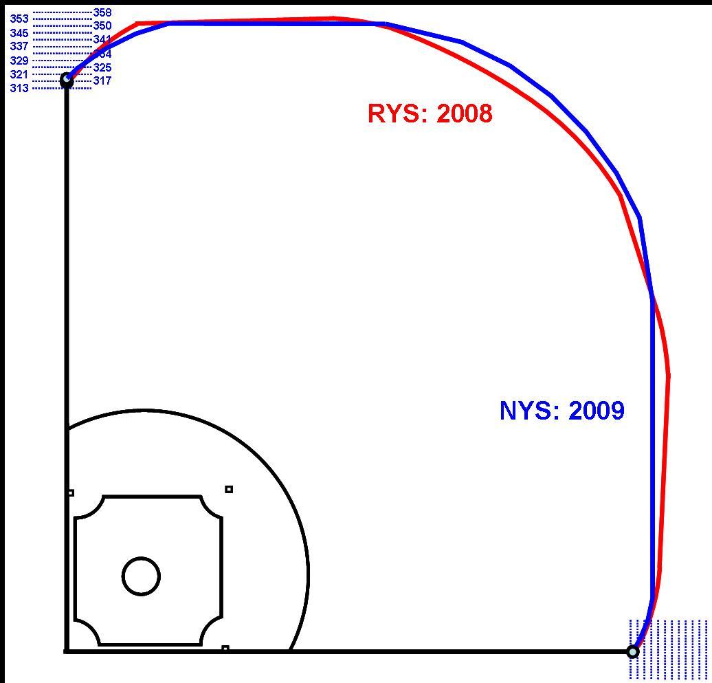 Old Yankee Stadium (red) vs. New Yankee Stadium (blue)