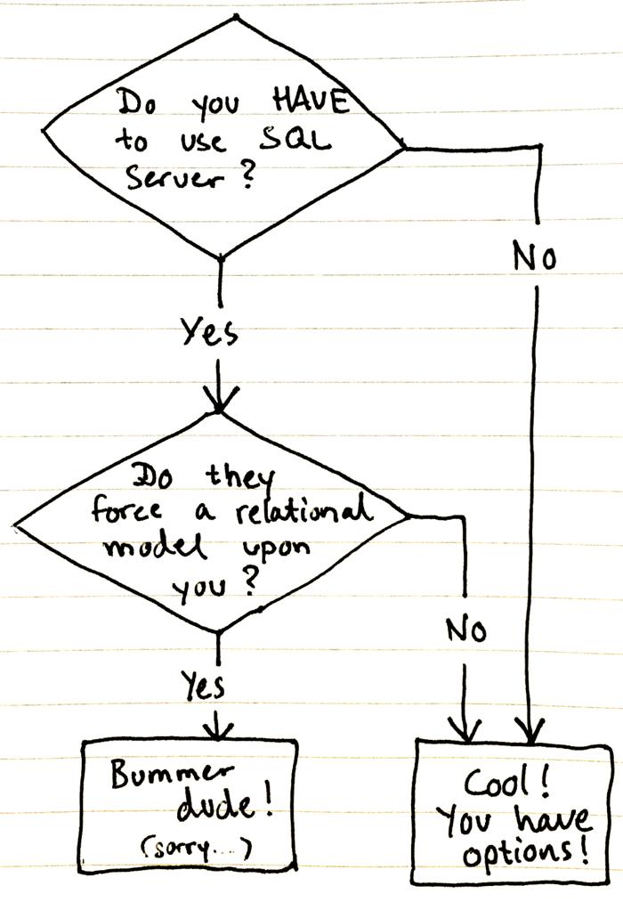 sql-server-yes-no