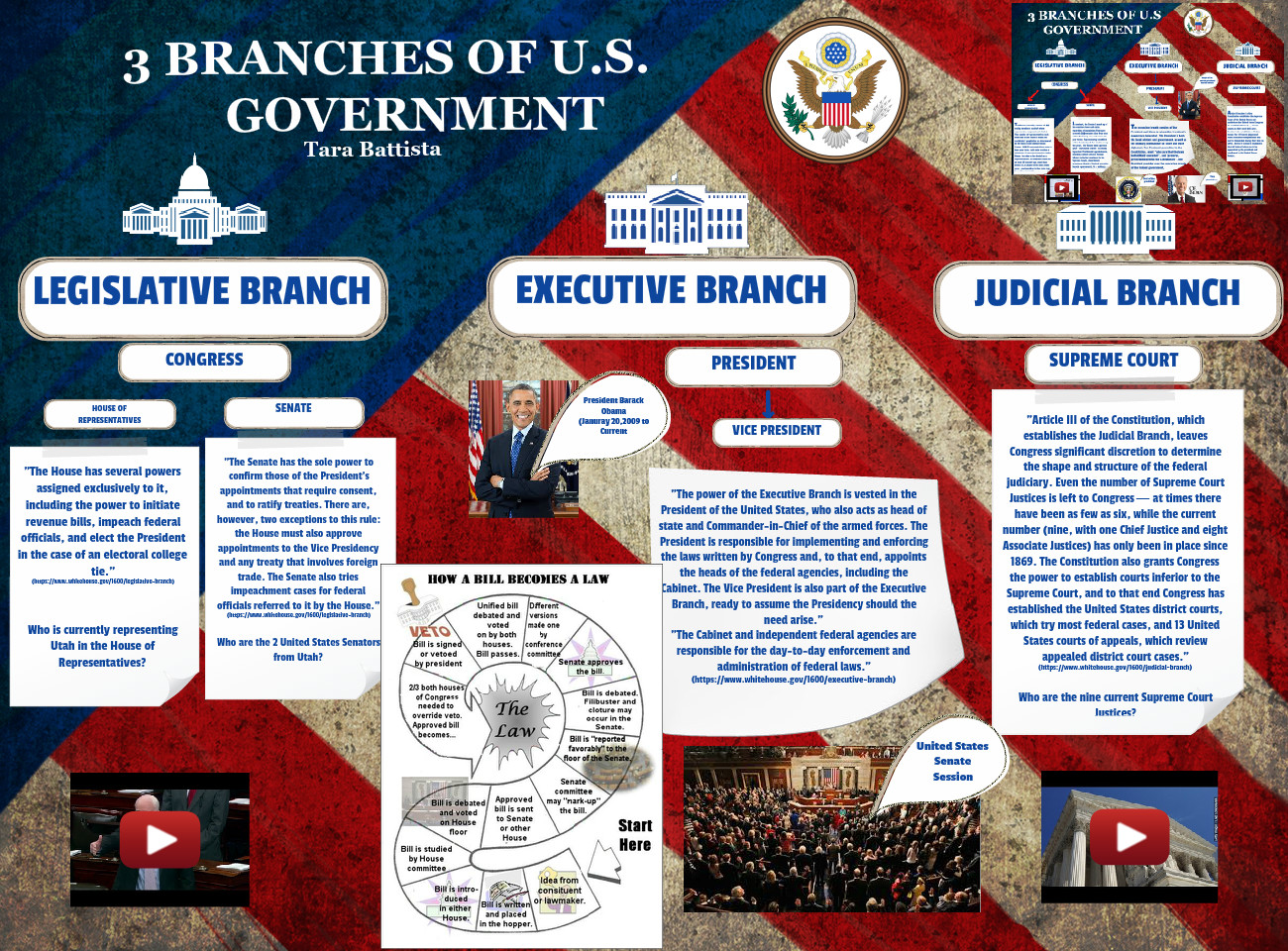 3 Branches Of U S Government American Branches Eng