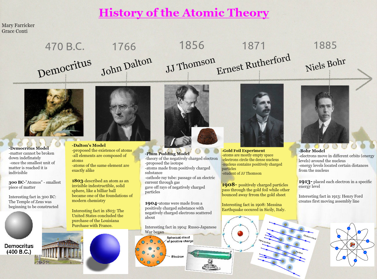 History Of The Atomic Theory Atom Atomic Bohr