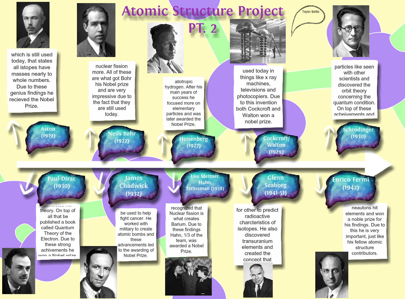 Atomic Structure Project Pt 2 Atomic Bohr Chemistry