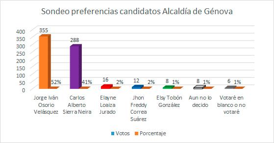 resultados sondeo Alcaldía de Génova