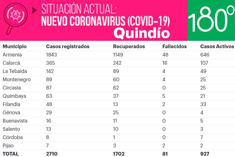Covid: 93 nuevos casos y 3 fallecidos en el Quindío