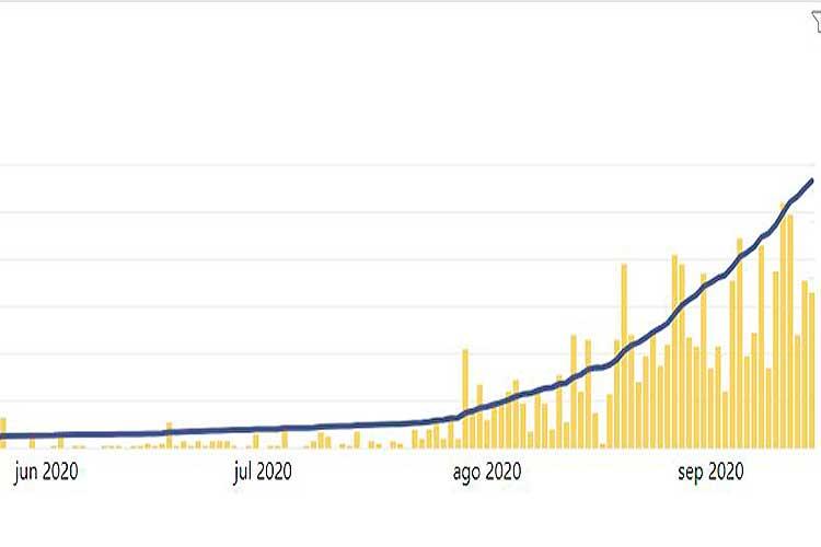 Así va la curva del Covid en el Quindío. Hoy 66 nuevos casos y un fallecido