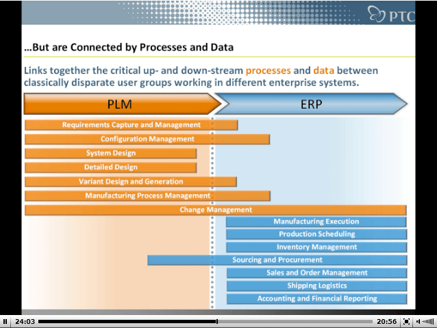 Beyond PLM Product Lifecycle Management Blog PLMERP