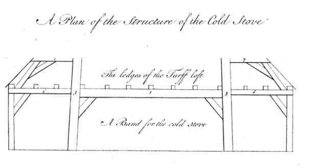 Philip Miller, Technical Drawing
