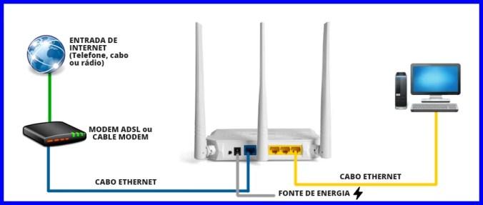 Imagem mostra o conjunto de conexões necessárias para acessar o endereço http://192.168.1.1 e configurar o roteador wifi