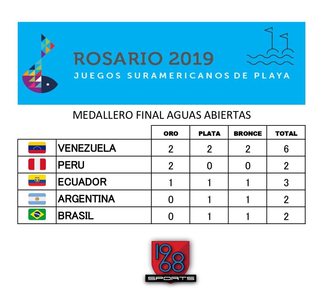 Medallero Final Aguas Abiertas Juegos Deportivos de Playa Rosario 2019