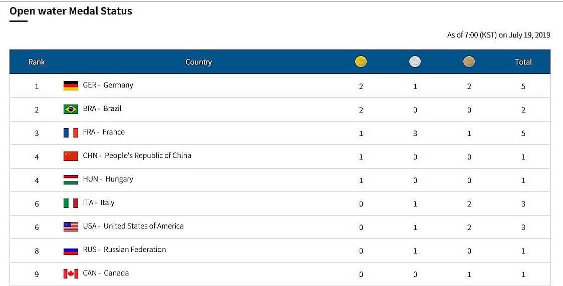 Cuadro Final de Medallas Aguas Abiertas Mundial FINA Gwangju 2019