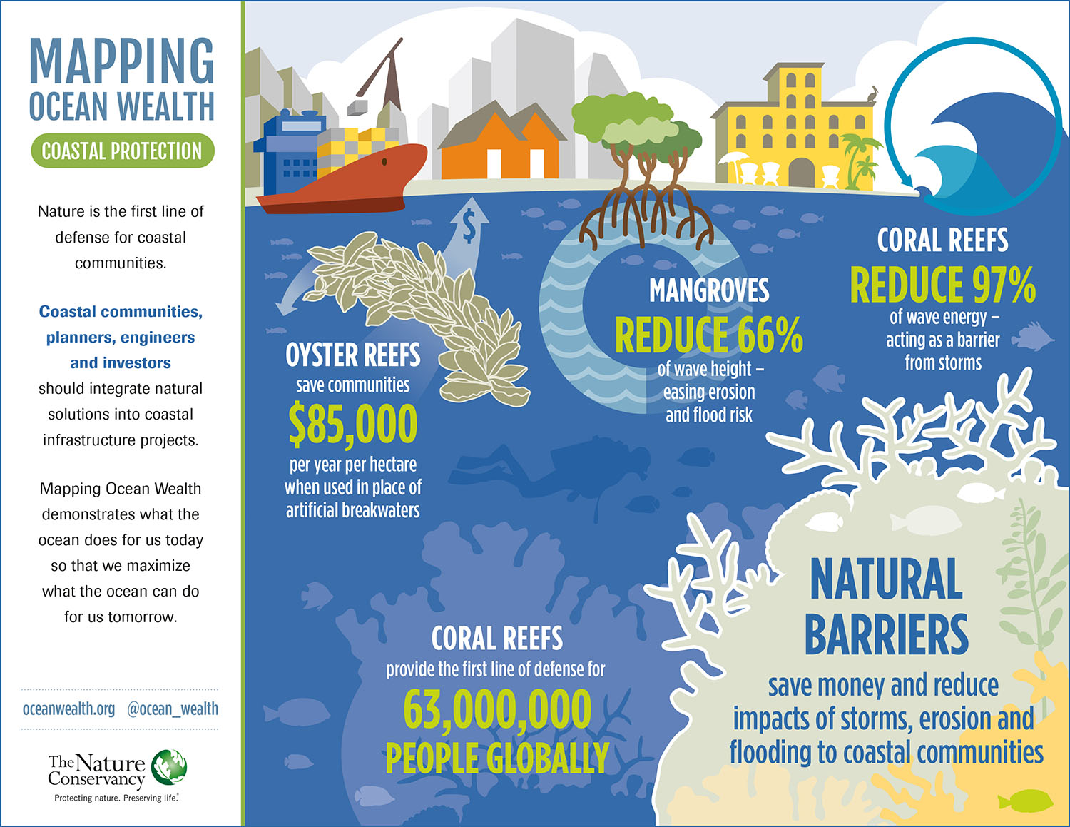 Mapping Ocean Wealth Informing A Sustainable Ocean