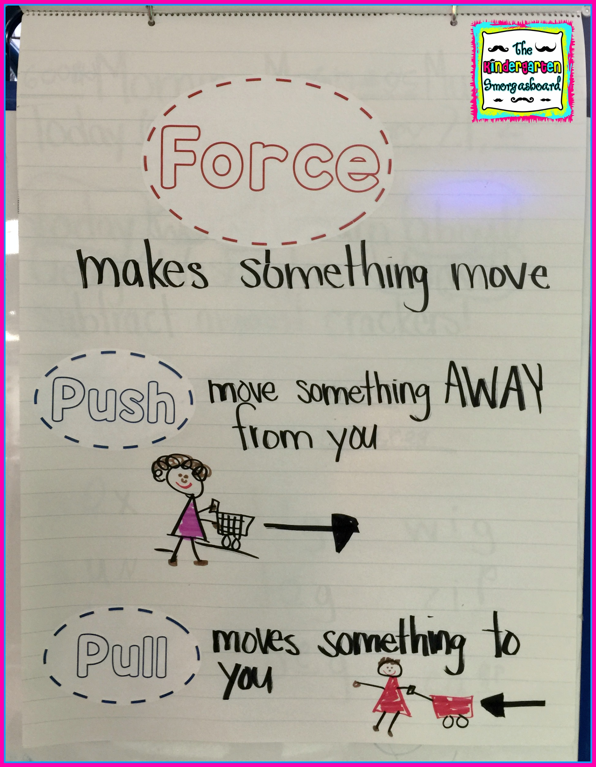 Push And Pull Anchor Chart The Kindergarten Smorgasboard