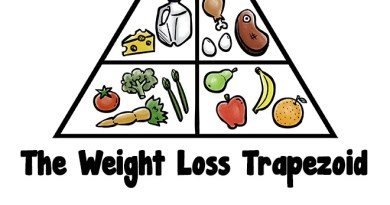 The Classic Food Pyramid