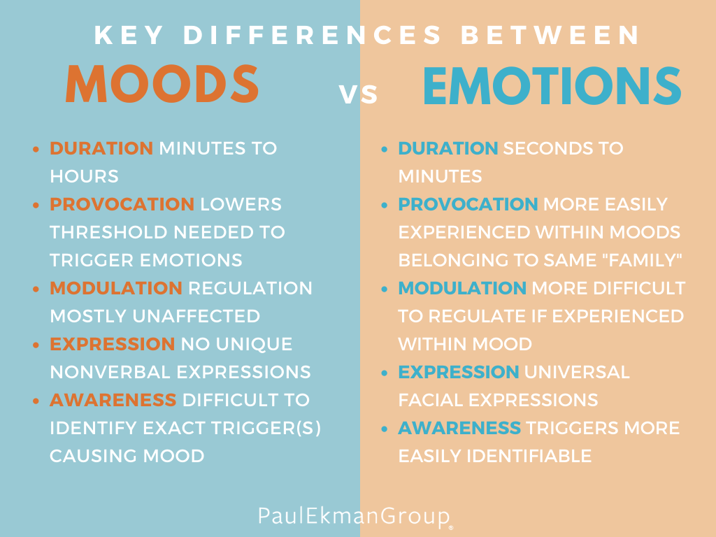 Mood Vs Emotion Differences Amp Traits