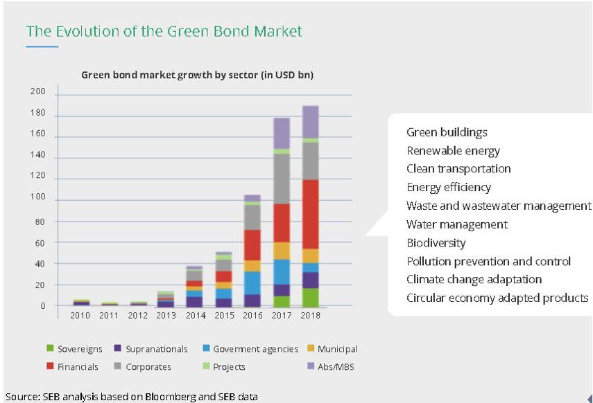 Evolution of Green Bond