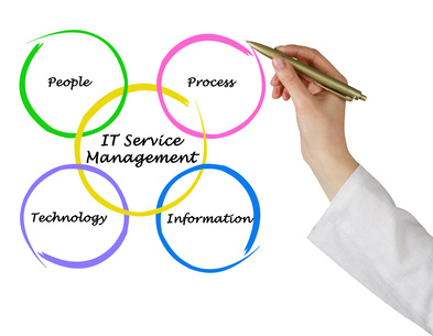 IT Services Management