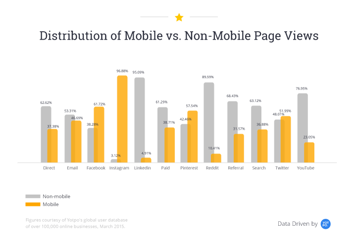 Distribution of page views for mobile and non-mobile