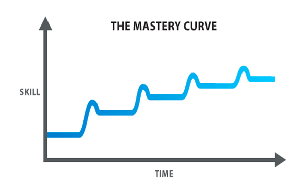 mastery_curve