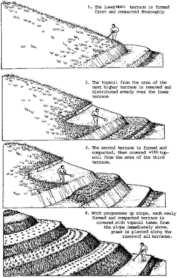 Простое террасирование участка на склоне