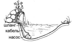 схема устройства декоративного водопада