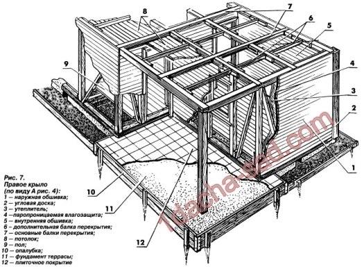 Схема обшивки каркасного дома