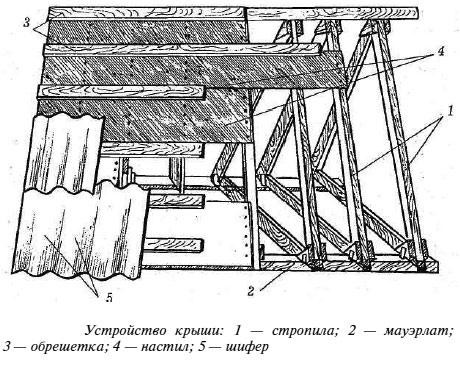 деревянная крыша конструкция